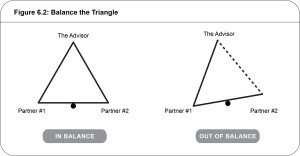 couples and money triangle